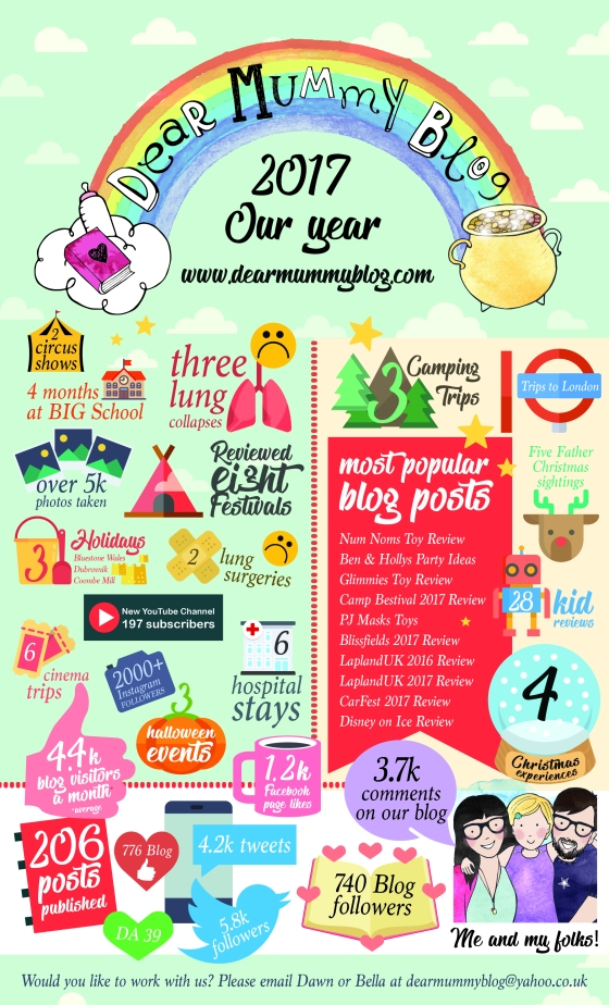 Dear Mummy Blog Infographic 2017